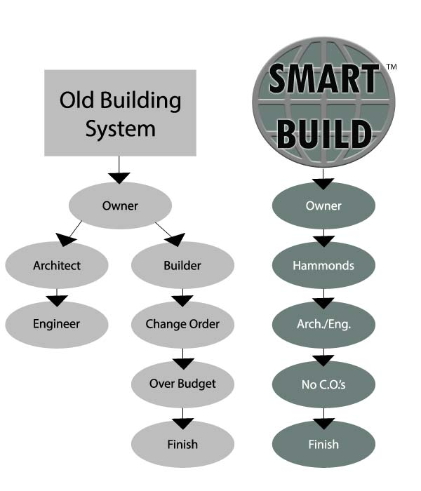 smart building system